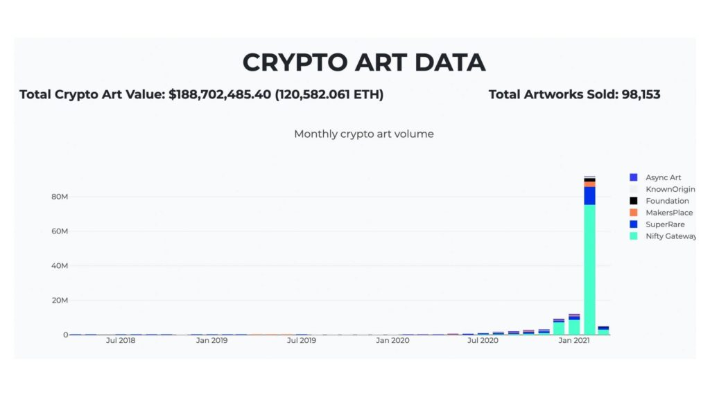https://cryptoart.io/data